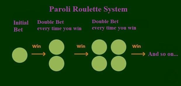Scopriamo come vincere alla roulette usando il sistema Paroli.